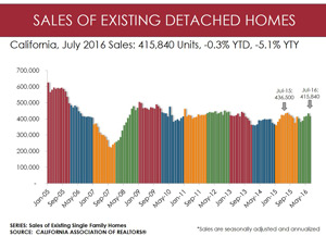 california july 2016 home sales graphic 300 car