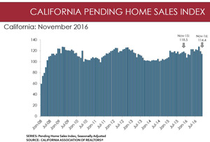 california small november 2017 pending home sales graphic credit car