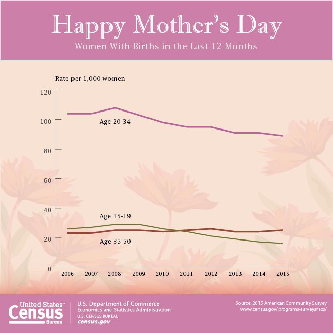 census bureau celebrates 2017 mother s day. Black Bedroom Furniture Sets. Home Design Ideas
