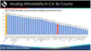 california housing affordability by county 4th quarter 2017 graphic credit car small