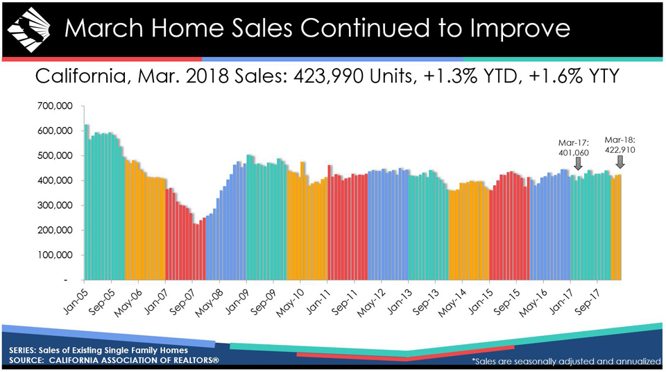 california march 2018 home sales graphic credit car