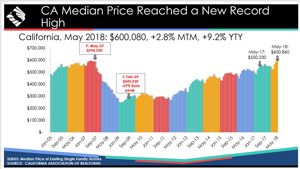 may 2018 california home prices source car 300
