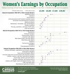 Honoring Women's History Month the U.S. Census Bureau Publishes Women's and Men's Earnings by Occupation