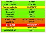 On Wednesday, August 15th Mariposa County Air Pollution Control District Reports Ferguson Fire is Affecting Air Quality in the Area – Green Areas on the Board this Morning