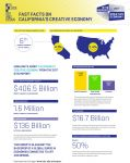 California Arts Council Announces 2017 California Creative Economy Report Reveals State's Robust Industries Lead Nation