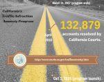 California's Traffic Amnesty License Suspension Program Up 20%