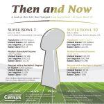 Census Bureau Releases Fascinating Facts for Super Bowl 50
