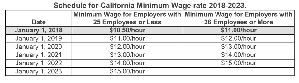 what is the minimum salary wage in california