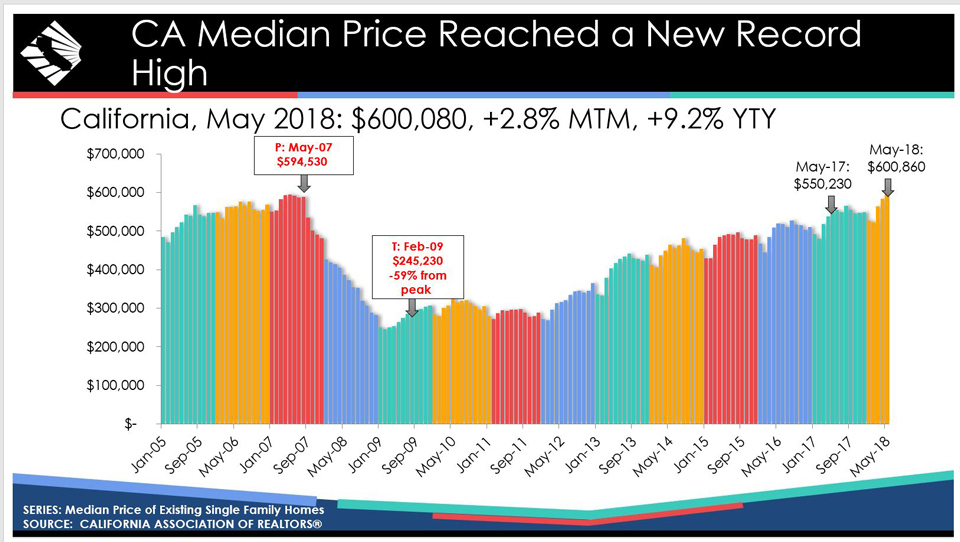 may 2018 california home prices source car