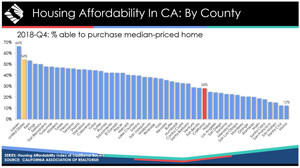housing affordability california 4th quarter 2018 source car300
