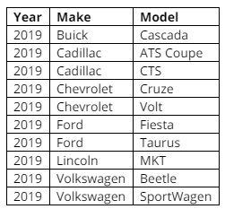 Kelley Blue Book Names 2019 Vehicle Retirees Offering