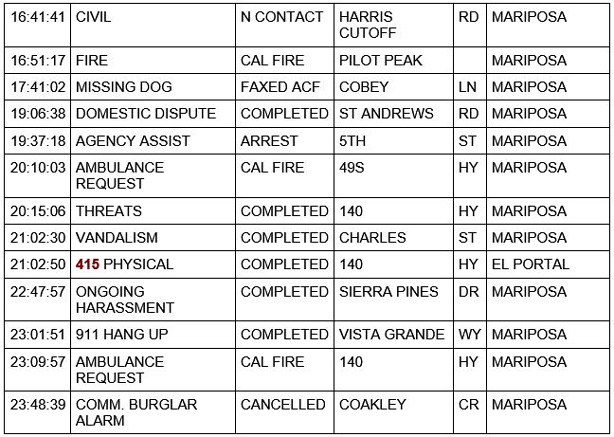mariposa county booking report for january 9 2021 2