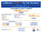California State Officials Announce Latest COVID-19 Facts for Sunday Afternoon, September 20 – 778,400 (Up 4,265 Over Saturday's Report) Confirmed Cases, 14,987 Deaths (Up 75 Over Saturday's Report)