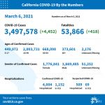 California Officials Announce Latest COVID-19 Facts for Saturday Afternoon, March 6 – 3,497,578 (Up 4,452 Over Friday's Report) Confirmed Cases, 53,866 Deaths (Up 418 Over Friday's Report) - 7-Day Positivity Rate: 2.1%