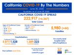 California State Officials Announce Latest COVID-19 Facts for Tuesday Afternoon, June 30 – 222,917 (Up 6,367 Over Monday's Report) Confirmed Cases, 5,980 Deaths (Up 44 Over Monday's Report)