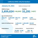 California Officials Announce Latest COVID-19 Facts for Friday Afternoon, January 15 – 2,859,624 (Up 42,655 Over Thursday's Report) Confirmed Cases, 32,291 Deaths (Up 637 Over Thursday's Report) - San Joaquin Valley Region ICU Capacity: 0%