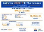 California State Officials Announce Latest COVID-19 Facts for Tuesday Afternoon, October 20 – 874,077 (Up 3,286 Over Monday's Report) Confirmed Cases, 16,992 Deaths (Up 22 Over Monday's Report)