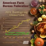 Thanksgiving Dinner Cost Down for Third Straight Year, American Farm Bureau Federation Says