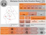 Mariposa County Public Health Reports 27th Positive Case Identified in Mariposa County