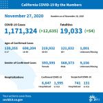 California State Officials Announce Latest COVID-19 Facts for Friday Afternoon, November 27 – 1,171,324 (Up 12,635 Over Thursday's Report) Confirmed Cases, 19,033 Deaths (Up 54 Over Thursday's Report)