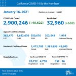 California Officials Announce Latest COVID-19 Facts for Saturday Afternoon, January 16 – 2,900,246 (Up 40,622 Over Friday's Report) Confirmed Cases, 32,960 Deaths (Up 669 Over Friday's Report) - San Joaquin Valley Region  Still Under Order
