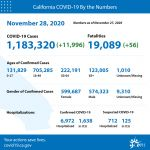California State Officials Announce Latest COVID-19 Facts for Saturday Afternoon, November 28 – 1,183,320 (Up 11,996 Over Friday's Report) Confirmed Cases, 19,089 Deaths (Up 56 Over Friday's Report) - Nine Counties Are Moving to More Restrictive Tiers