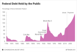 CBO 2018 Long-Term Budget Outlook At A Glance Finds Federal Debt Held By The Public Would Approach 100 Percent Of Gross Domestic Product (GDP) By The End Of The Next Decade