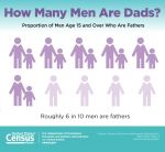 Census Bureau Releases First Ever Report on Men's Fertility - Roughly 6 in 10 Men are Fathers